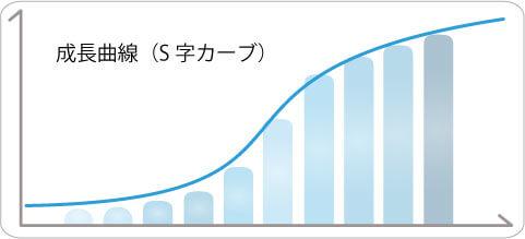 成長曲線(S字カーブ)