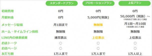 line@無料