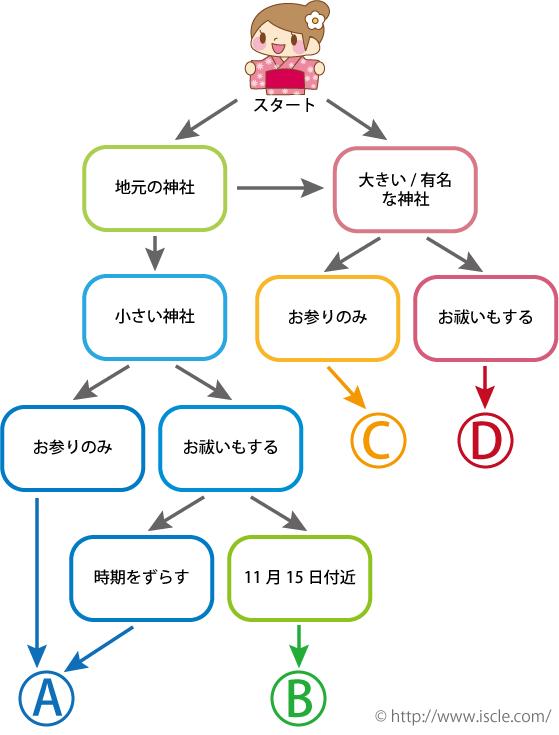 七五三チャート図