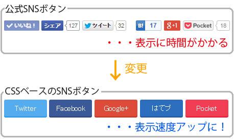 公式SNSボタンをCSSボタンへ変更