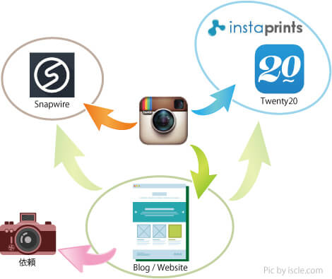instagram-flow