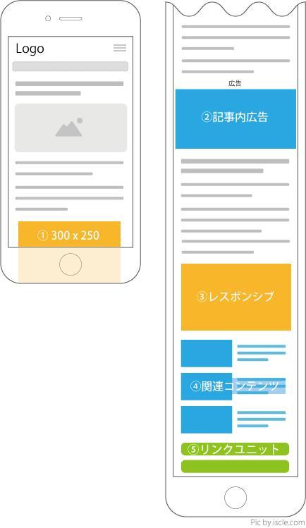 モバイル用ページでのお勧めの配置例