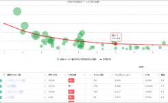 GoogleサチコからSEO的お宝ワードを発見できるツールが便利
