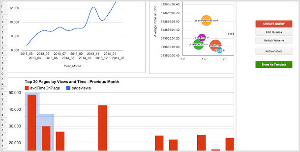 アナリティクスのデータを美しく