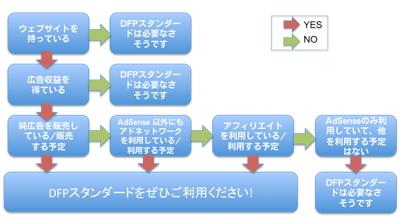 DFPのチャート