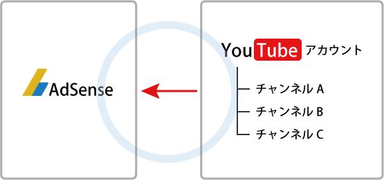 adsense-youtube-link02