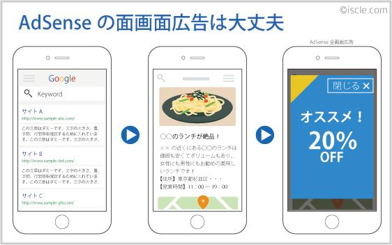 AdSenseのインタースティシャル広告
