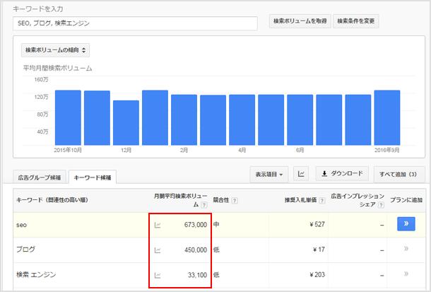 たった100円でキーワードプランナーの検索ボリュームが使えたぞ!