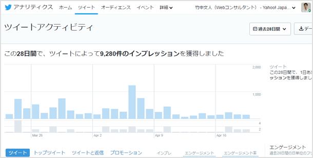 ツイッターの分析