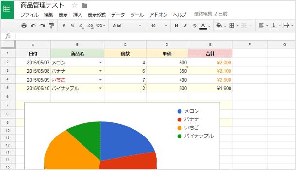 スプレッドシートの表とグラフ