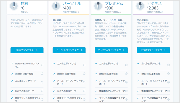 WordPress.comのプラン