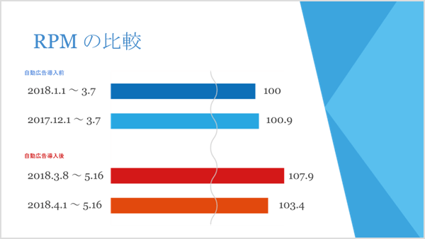 RPM の比較