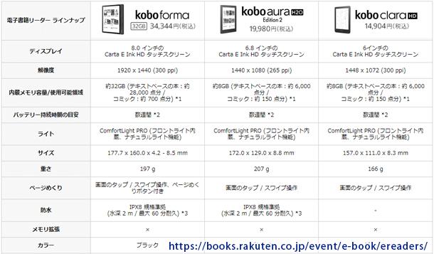 koboの比較