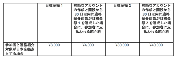 AdSense 紹介プログラムの報酬額
