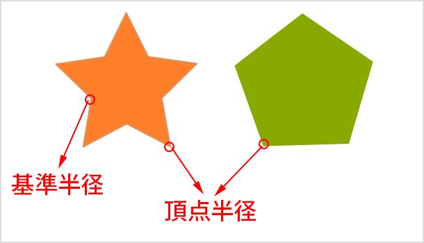 基準半径と頂点半径