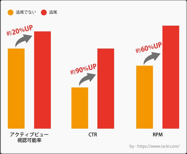 アドセンスで追尾広告を実装した場合の収益性の比較
