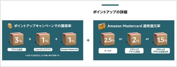 Amazon ポイントアップの詳細