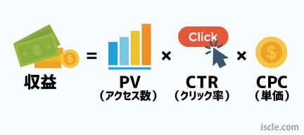 収益 = PV(アクセス)数 × クリック率 × 単価