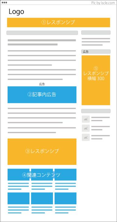 パソコン向けのアドセンス広告王道の配置