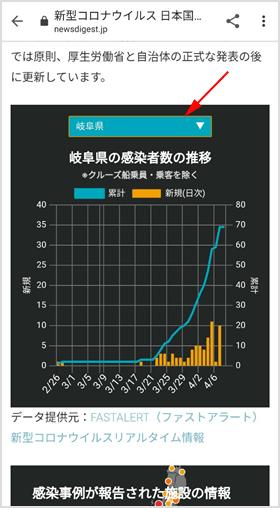 都道府県別での累計や推移のグラフ