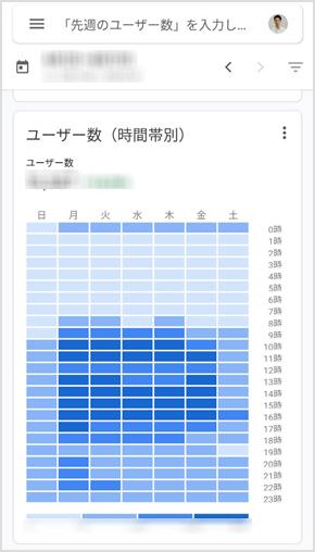 新規ユーザー(時間帯別)
