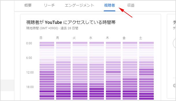 視聴者が YouTube にアクセスしている時間帯