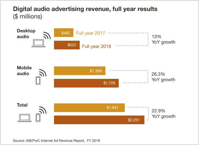 オーディオ広告の収益推移2018