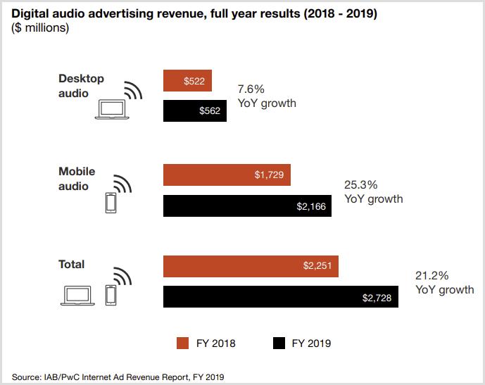 オーディオ広告の収益推移2019