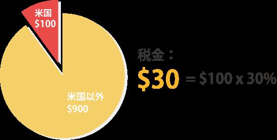 源泉徴収30%