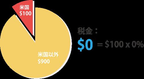 日本の場合は0%で$0に軽減