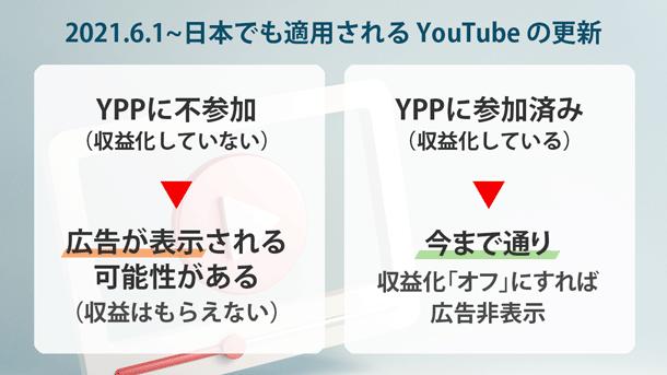 YPP に参加していない(収益化していない)チャンネルの動画であっても広告が表示される可能性