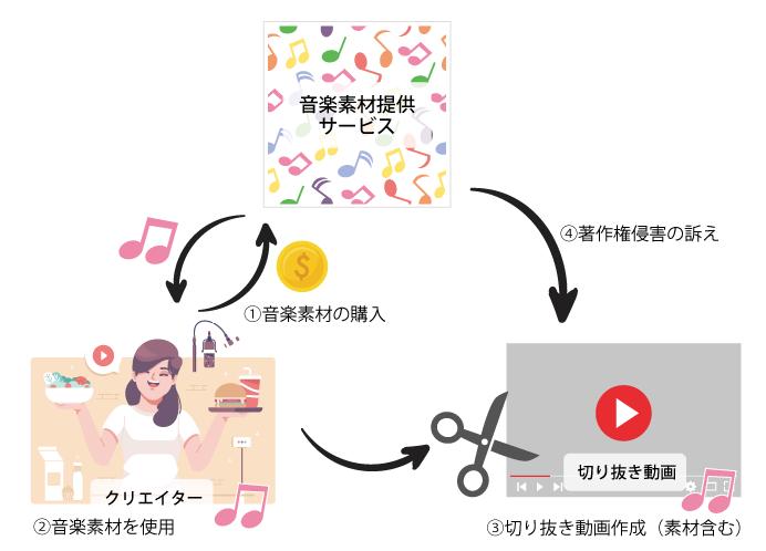 切り抜き動画と音楽素材